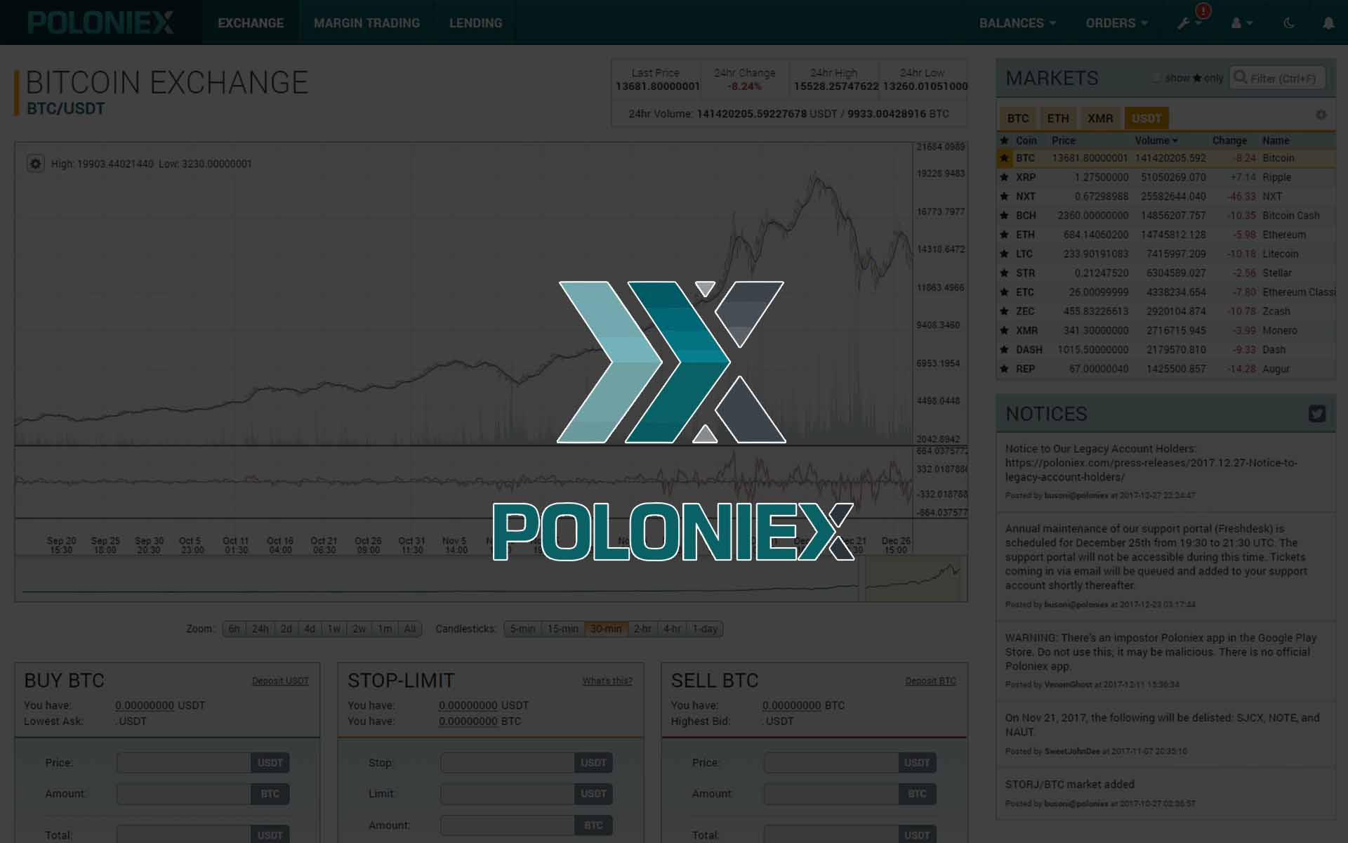 Poloniex Is Officially in Trouble After Ignoring Dozens of Complaining Customers