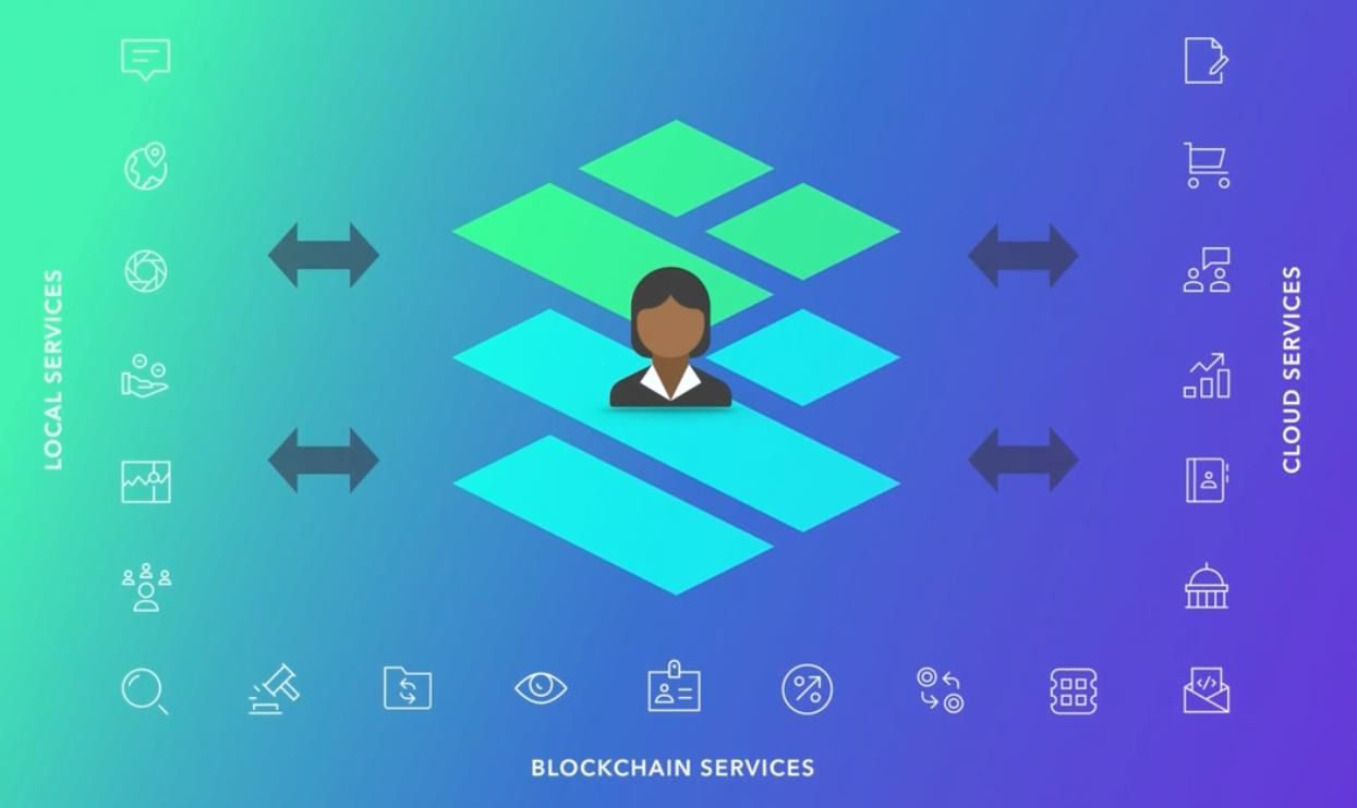 What is a Decentralized Application?